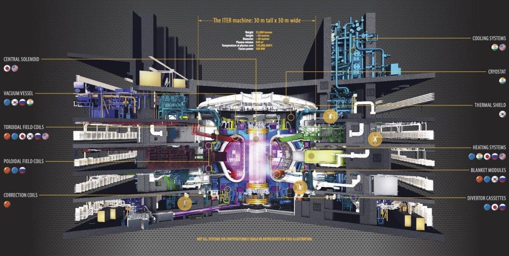 Почему мы до сих пор не смогли построить термоядерный реактор? И сможем ли это сделать вообще? 8