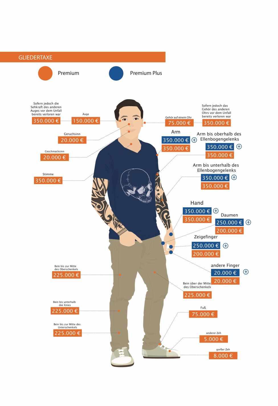 Gliedertaxe Unfallversicherung Körper Tätowierer Piercer