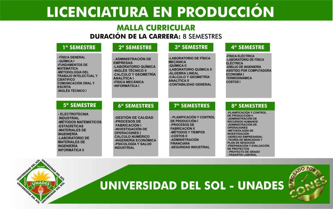 Malla Curricular LICENCIATURA EN PRODUCCIÓN