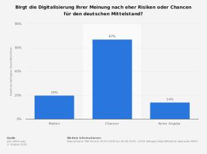 Fördermittel wie go digital ermöglichen Digitalisierung des Mittelstandes