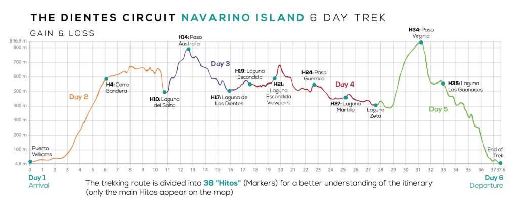 Perfil circuito trekking Dientes de Navarino.