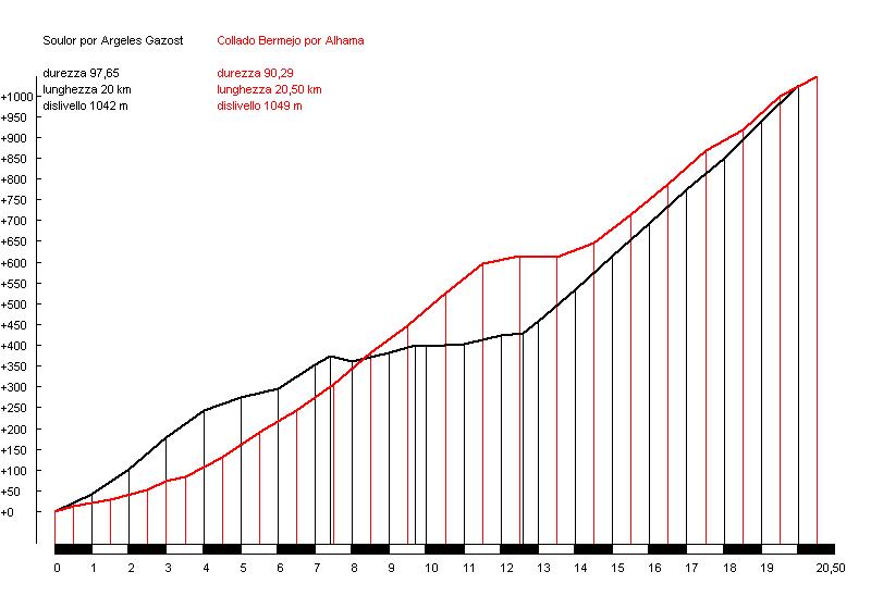 Cdo. Bermejo (rojo) vs. Soulor (negro)