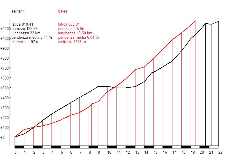 La Pandera (negro) vs. Bales (rojo)