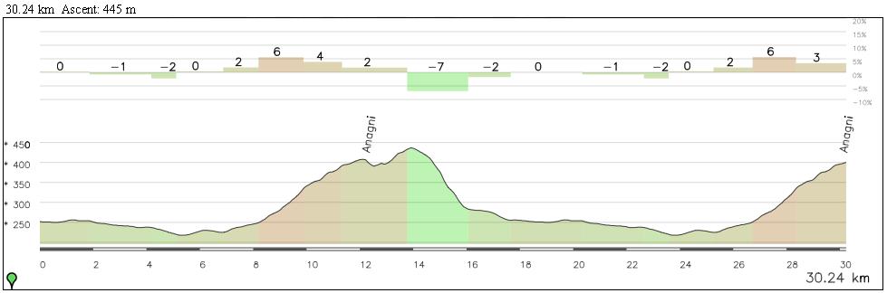 Los 30 km finales de la etapa serán muy movidos.