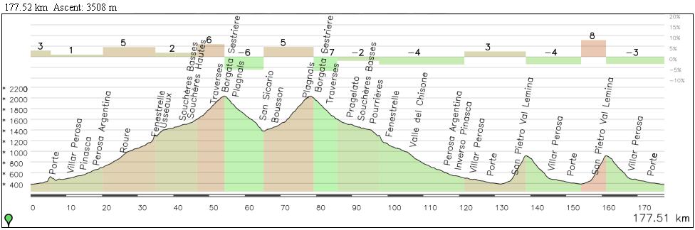Pinerolo-Pinerolo por Sestriere (2) y San Martino (2)