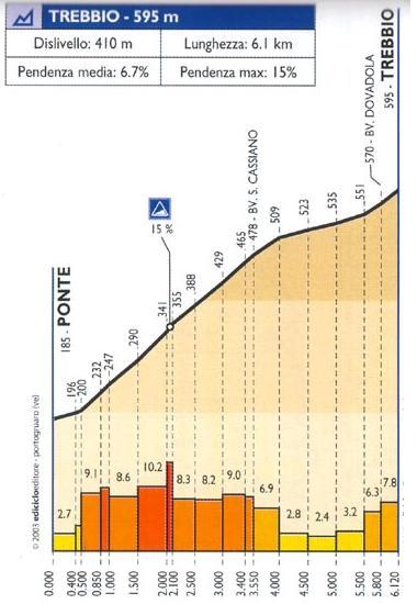 El Monte Trebbio será el punto clave de la etapa