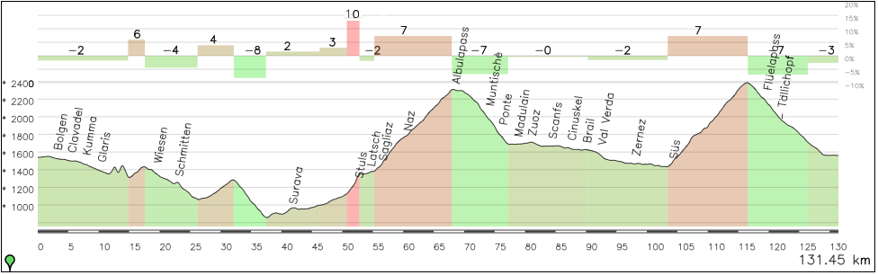 Una etapa alternativa Davos-Davos, con los pasos por Wiesen (3), Lantsch (3), Albula (Es) y Fluela (1).