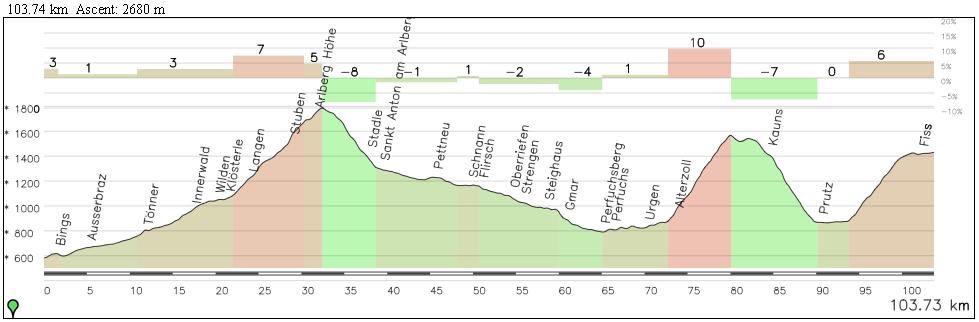 Así hubieran quedado los 100 km finales de la etapa incluyendo Pillerhöhe y llegando a Serfaus por Piller-Joch.
