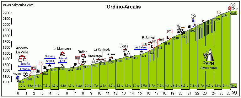 Ordino-Arcalís
