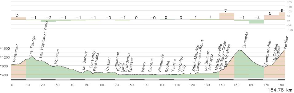 Etapa alternativa Pontarlier-Verbier, con Les Fourgs (3ª) y Champex (Es-1) antes de la subida final