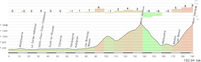 Otra de las opciones, con N.D.D.Abeilles (1-2), Mont Ventoux por Sault (1), Madeleine (4) y Mont Ventoux por Bedoin (HC).