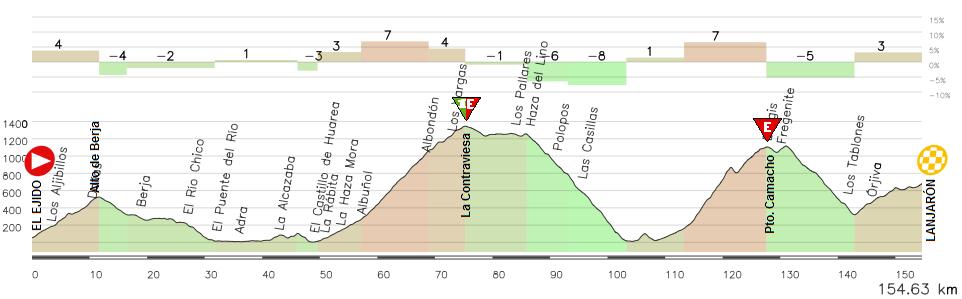 El Ejido - Lanjarón