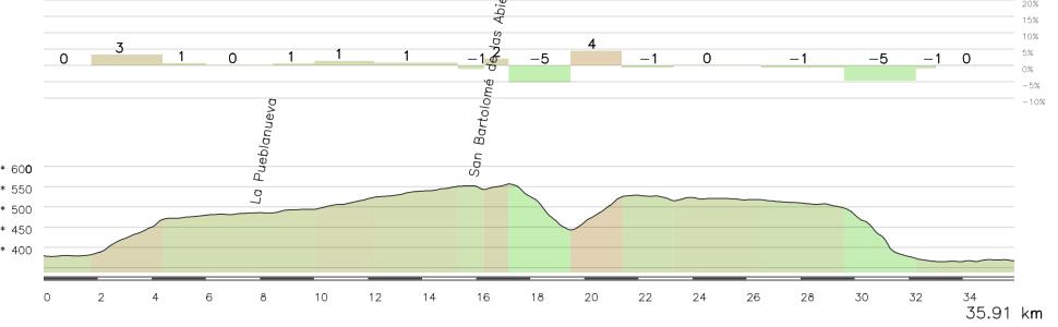 Los últimos km de la etapa, con 2 pequeños repechos y la bajada final al río Tajo y Talavera de la Reina.