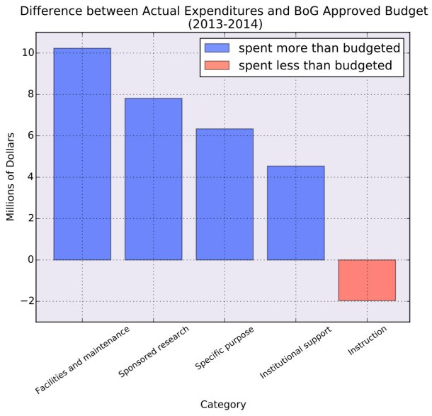 budget_grouped_2014