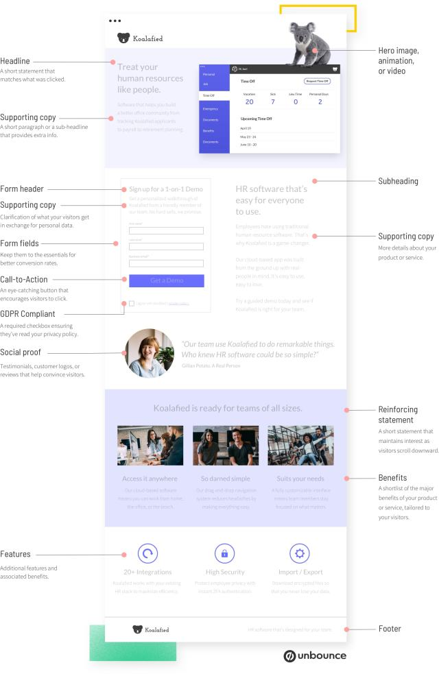 The Anatomy of a Landing Page [Includes Illustrations]