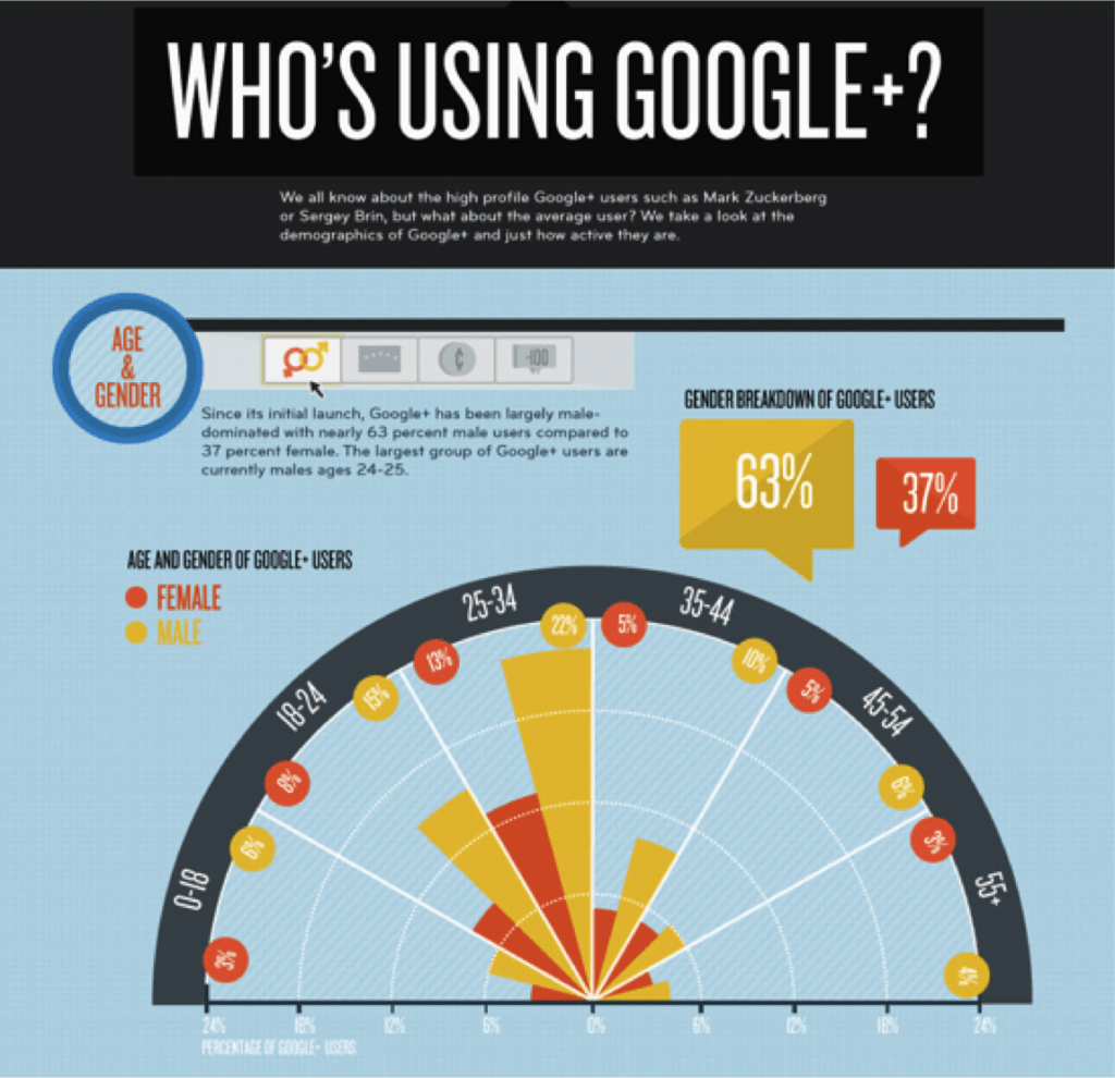 6 Essential Google+ Features For Marketing Your Business