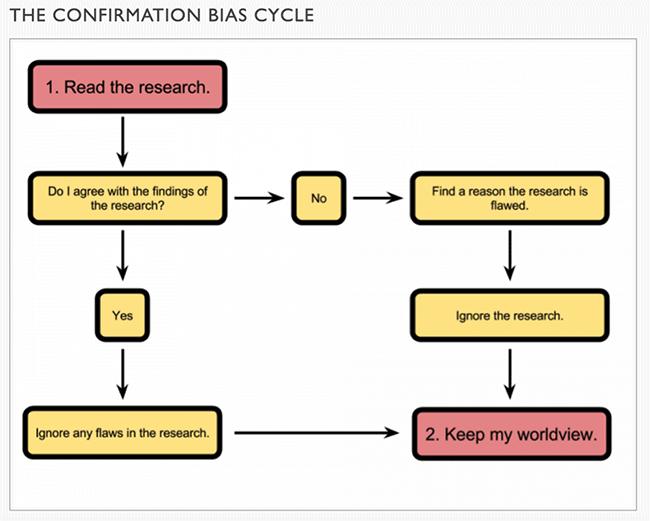 aagaard-confirmation-bias-flowchart