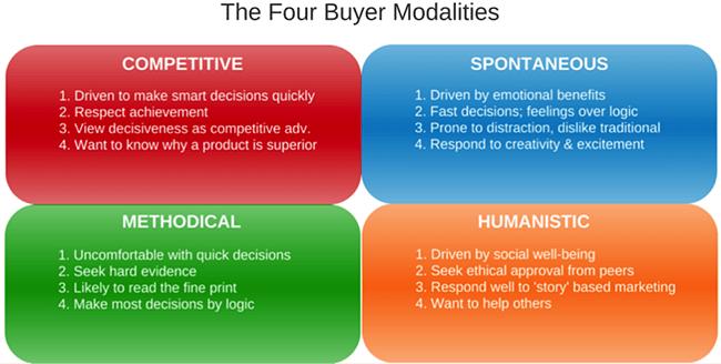 buyer-modalities