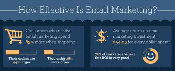 Don't Panic Email Marketing Is Alive And Well Infographic