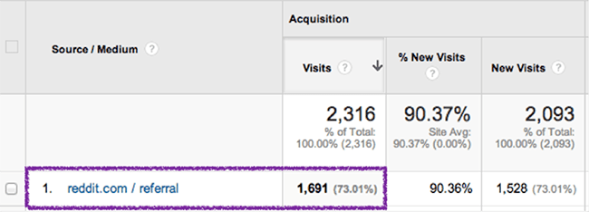 google-analytics-reddit-referral
