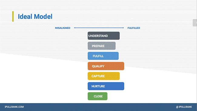 Ideal lead gen model