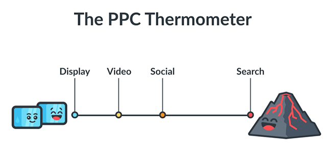 klientboost-ppc-thermometer
