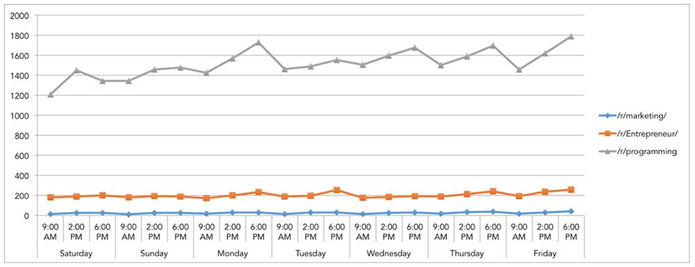 reddit-times-graph-1000