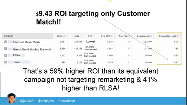 roi-targeting-only-customer-match