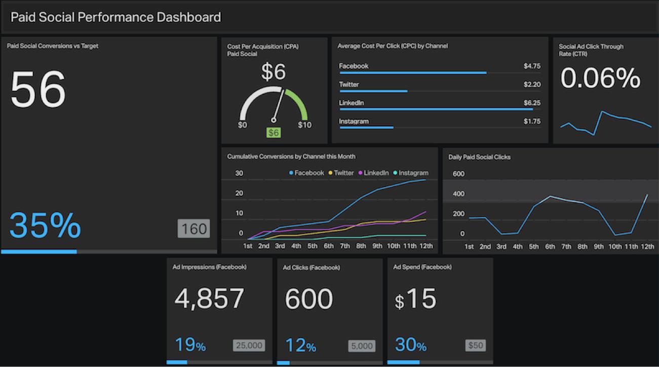social-media-campaign-dashboard