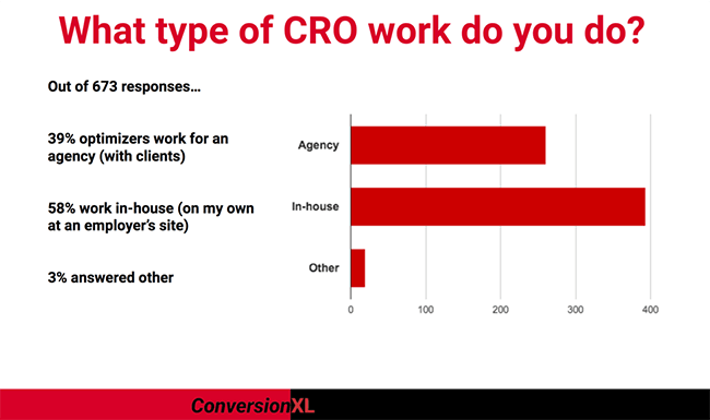 Type of CRO work graph