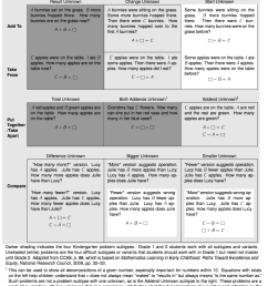 a better way to help students with problem solving is to help them think situationally about the varied contexts using word problems to create meaning for  [ 940 x 1128 Pixel ]