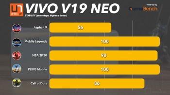 vivoV19NeoBenchmarks.002