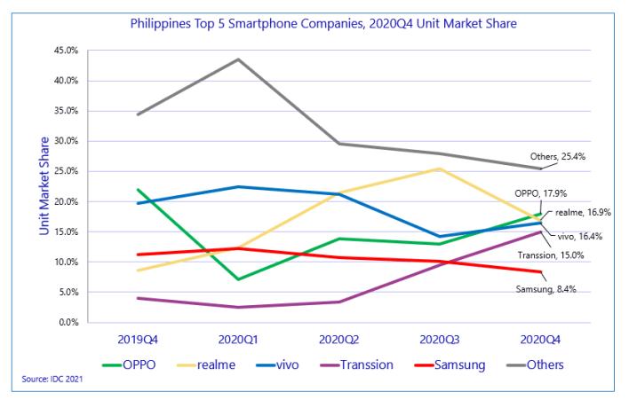 Top Smartphone Brand 2020 2