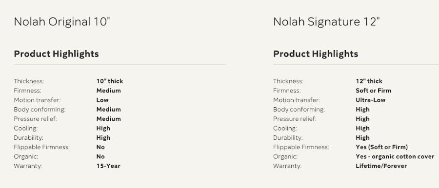 Compare Nolah mattresses