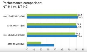 Difference Noctua's NT-H1 Vs NT-H2 thermal pastes