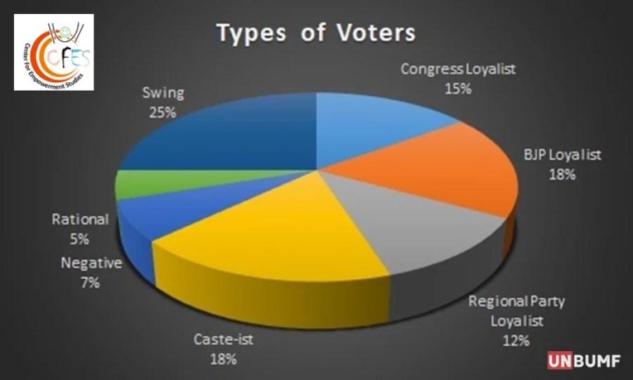 Mindset of Indian Voters_UnBumf