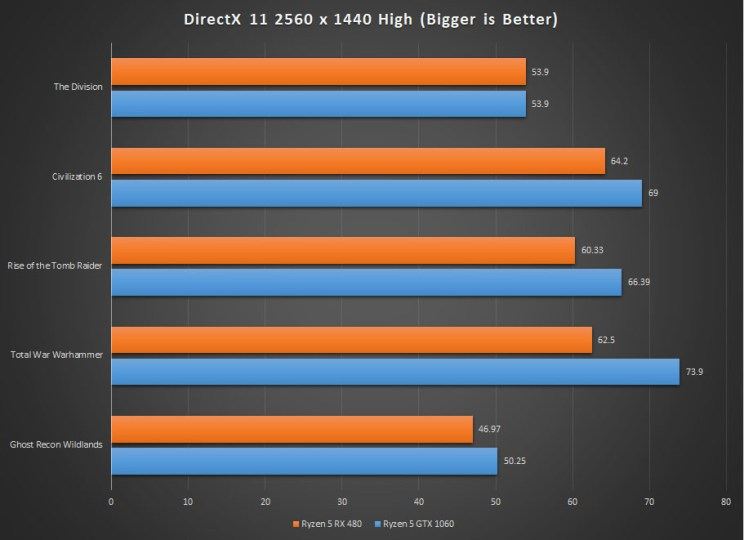 DirectX 11 Game Performance on the Ryzen 5 Gaming PC