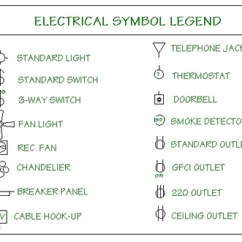 House Electrical Wiring Diagram Symbols 2003 Land Rover Discovery Radio Ceiling Fan Blueprint Symbol The Basics Of Reading Blueprints Scale
