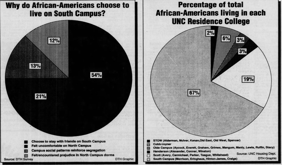 """Lee, Mara, """"Racial Division on campus sparks integration debate,"""" The Daily Tar Heel, 30 January 1991, Page 5."""
