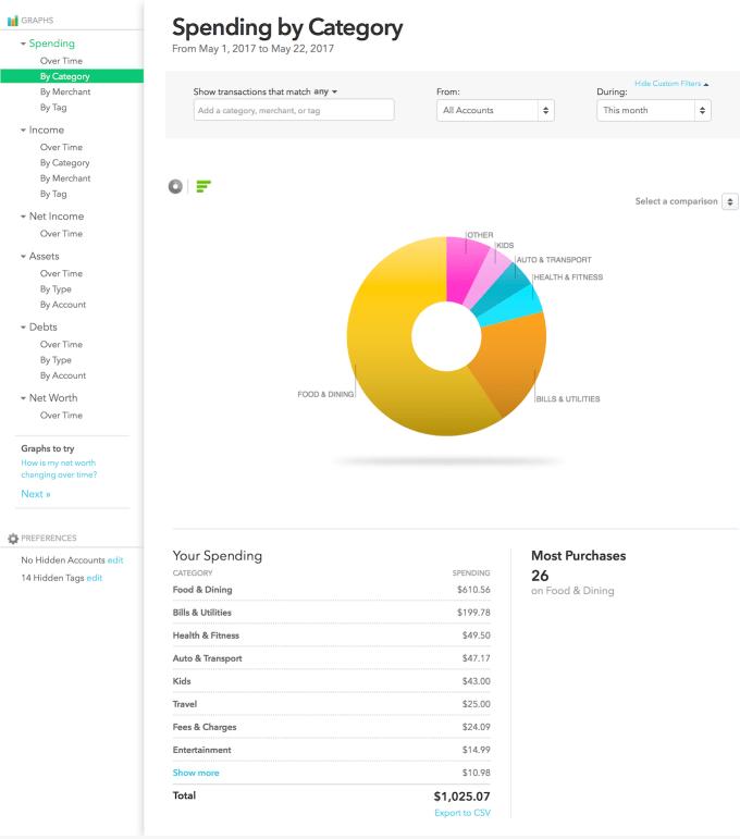 Mint categorized spending