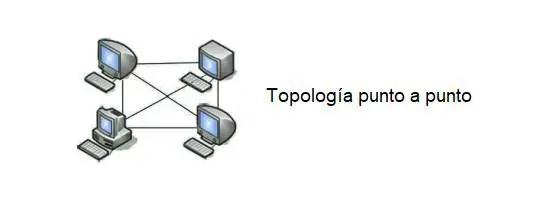 topología punto a punto