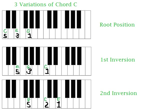 Understanding how to play Chords on your Piano/Keyboard