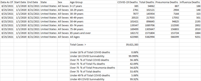 https://data.cdc.gov/NCHS/Provisional-COVID-19-Deaths-by-Sex-and-Age/9bhg-hcku
