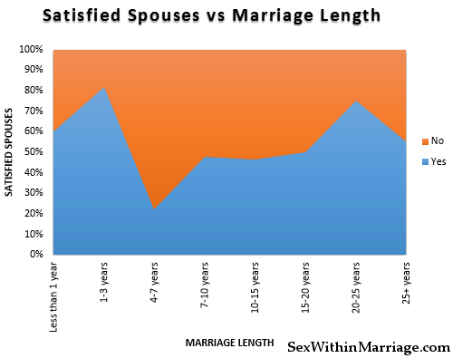 Satisfied Spouses vs Marriage Length