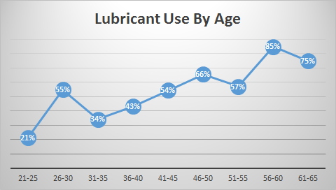 Lubricant Use By Age