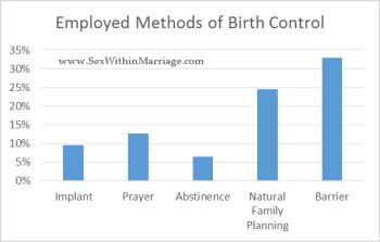 Employed Birth Control Methods