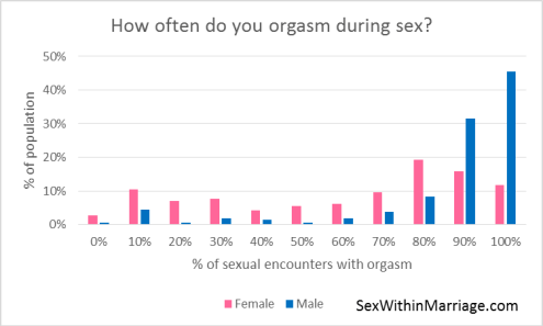 How often do you orgasm during sex