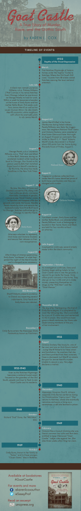 infographic chronicling the timeline of events in the book Goat Castle: A True Story of Murder, Race, and the Gothic South, by Karen L. Cox