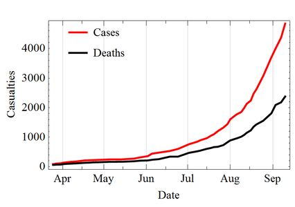 Ebola cases grow exponentially. Reported cases double every month.