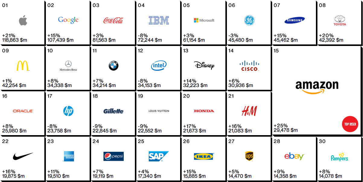 Brand New Best Global Brands 2014